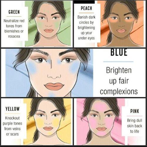 Corrector Colour Chart
